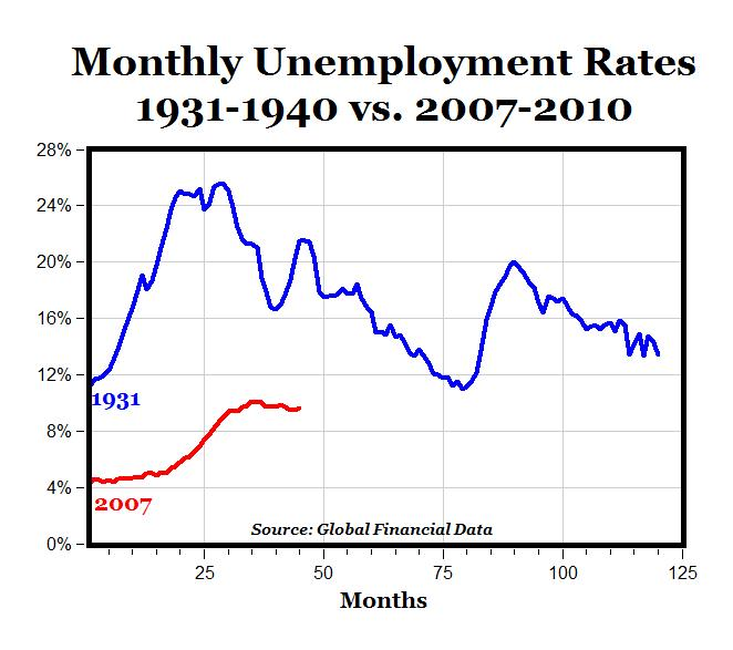 comparing recession to great depression Merton d finkler, phd lawrence university october 20, 2010 the great recession vs the great depression.